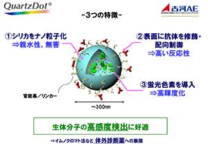 Quartz Dot/3つの特徴